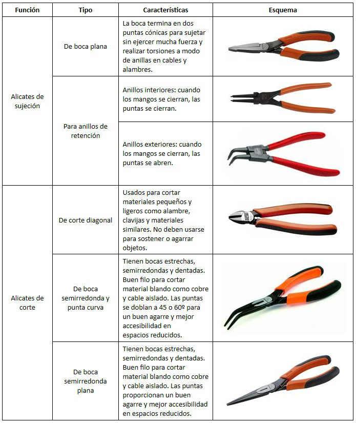 Caracteristicas de pinzas de corte