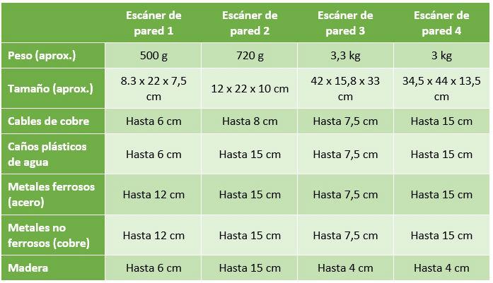 Tipos de escáner de pared