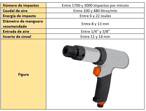 Tipos de martillos cinceladores