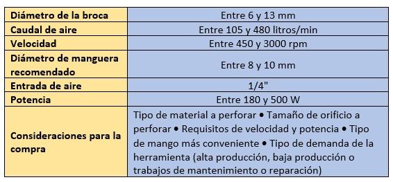 Tipos de taladros neumáticos