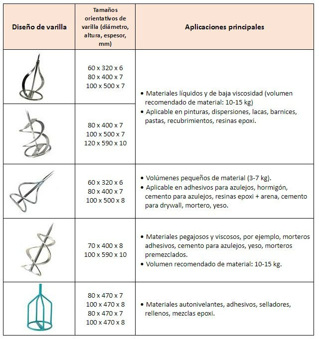 Guía de uso de varillas mezcladoras de pintura