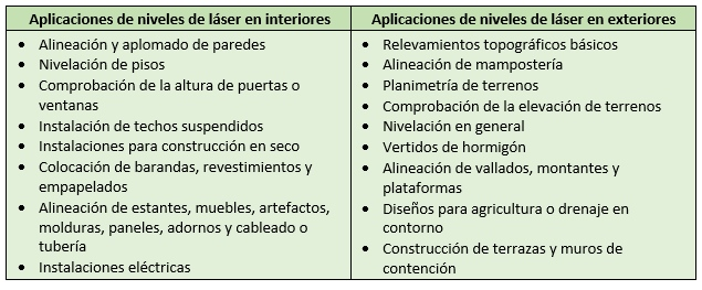Aplicaciones de nivel láser - receptor de láser