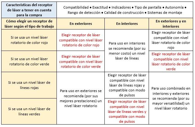 Tipos de nivel láser - receptor de láser