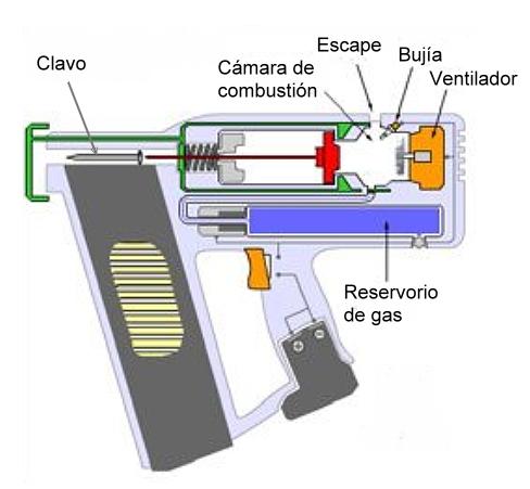 Clavadora con gas por combustión