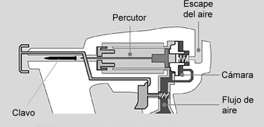 Sistema de expulsión de pistola clavadora neumática