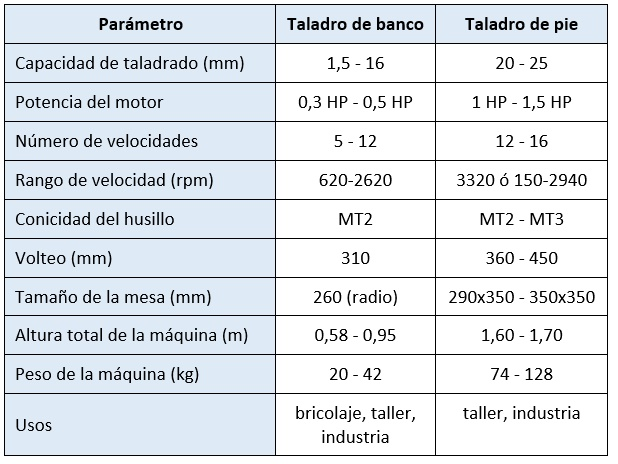 Taladro de Banco - Tabla Comparativa