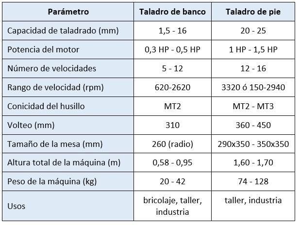 Taladro de Banco - Tabla Comparativa