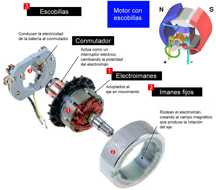 Motor con escobillas - tecnología brushless
