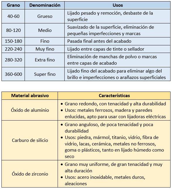 Tipos de lijas