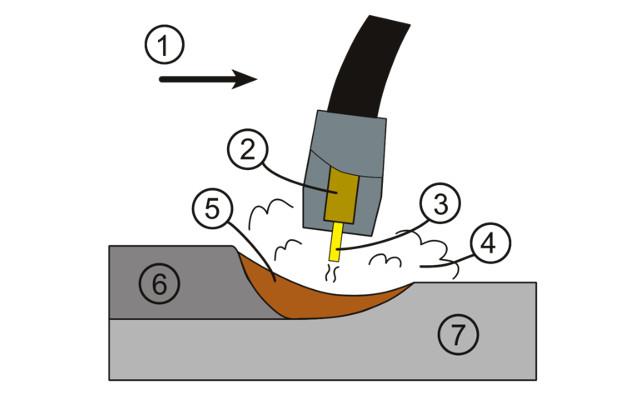 Diagrama MIG