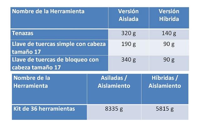 Peso de Herramientas - Comparativa