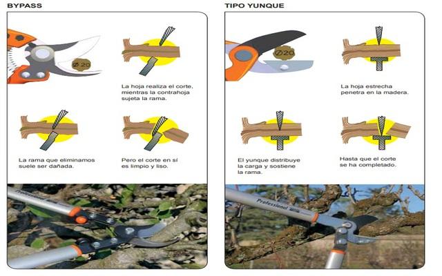 Diseños de la tijera de poda