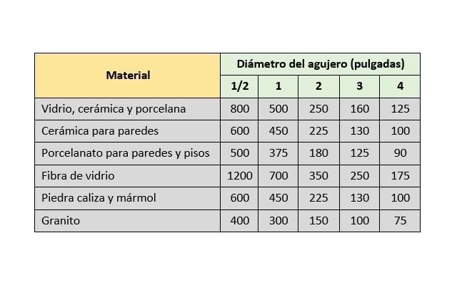 Material / velocidad del taladro (en rpm)