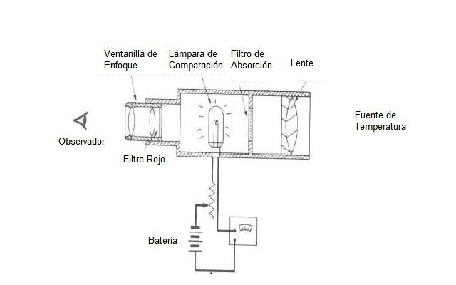Pirómetro óptico - Esquema