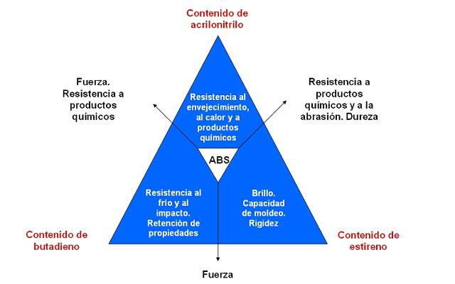 ABS - Diagrama