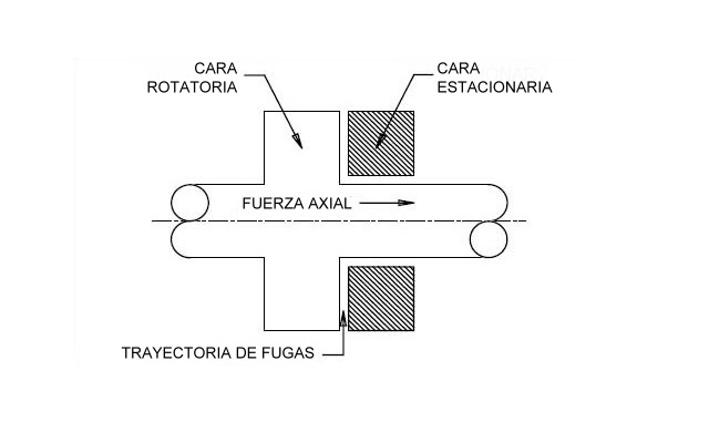 Sello mecánico - componentes