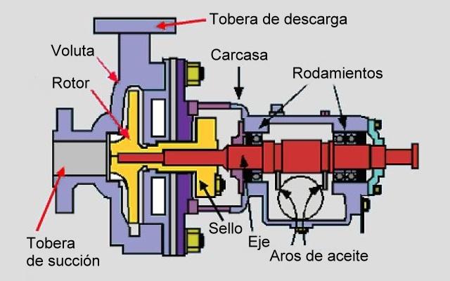 Sellos mecanizados - Bomba centrífuga