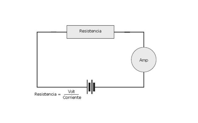 Medición de una resistencia con amperímetro