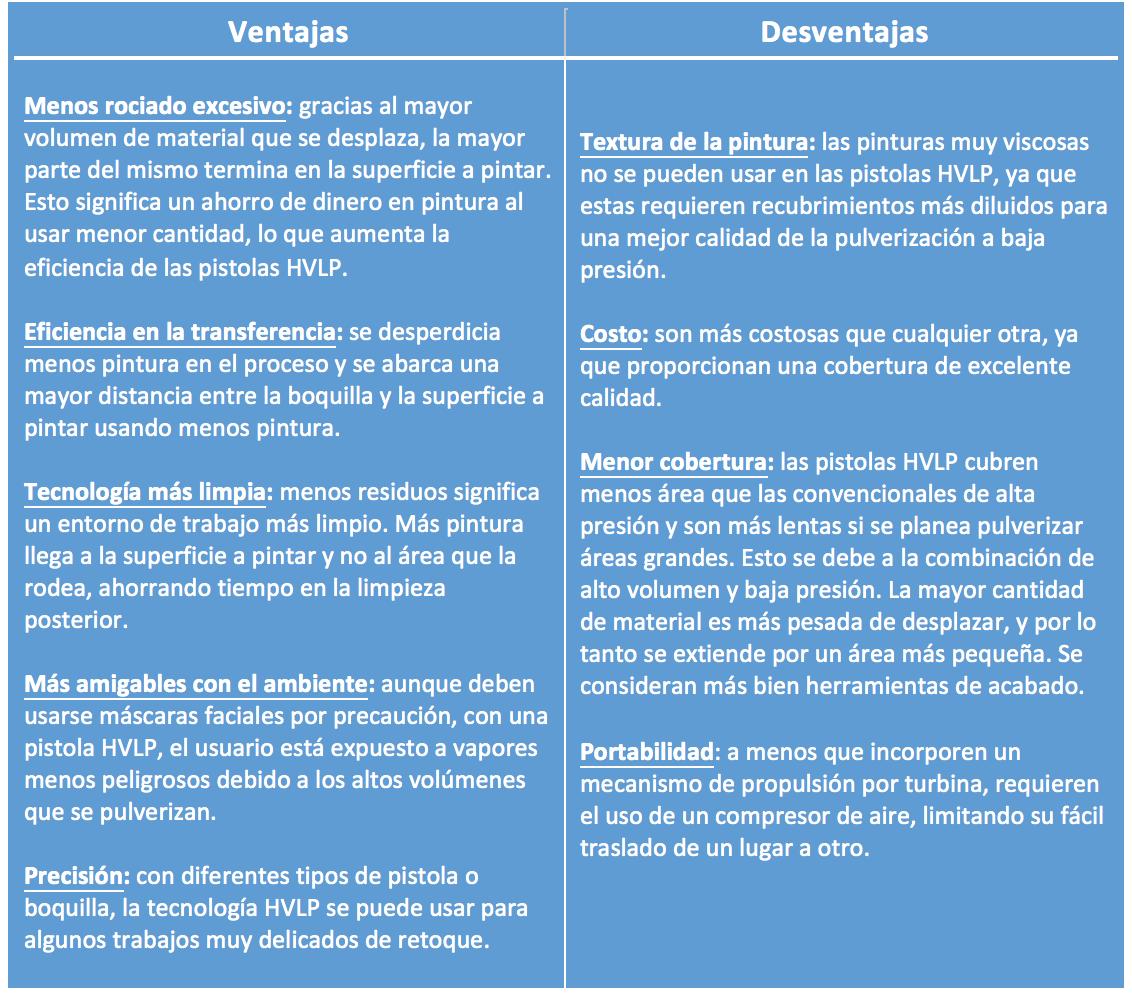 ventajas y desventajas de las pistolas pulverizadoras de pintar HVLP