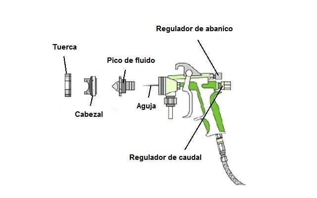 Pistola HVLP - Conjunto de boquilla